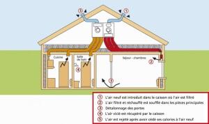 conforthermic-vmc-double-flux-ventilation
