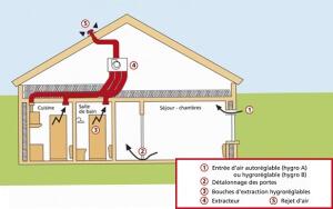 conforthermic-vmc-simple-flux-ventilation