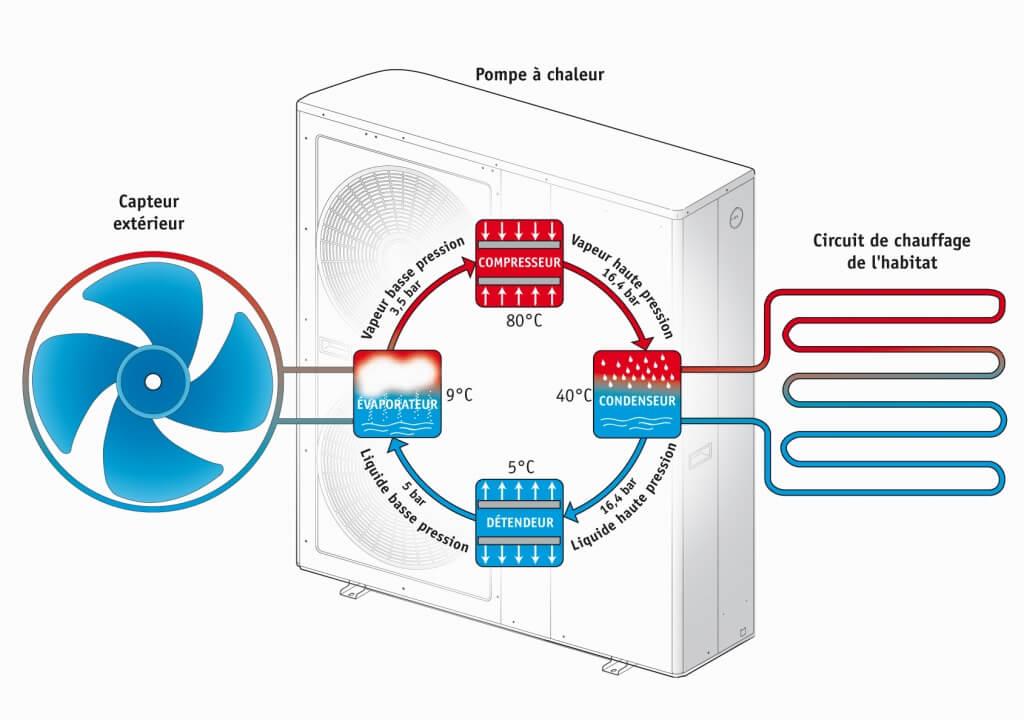 pac-air-eau-avantages-conforthermic